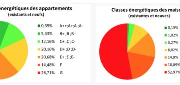 Statistiques des scores PEB